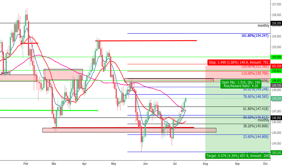GBPJPY: GBPJPY Sell Set up !!! 80%