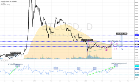BTCUSD: the bullish case
