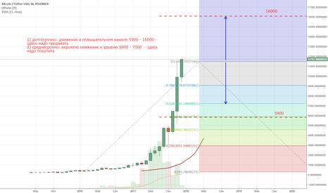 BTCUSDT: Прогноз Bitcoin, на 1-3 месяца