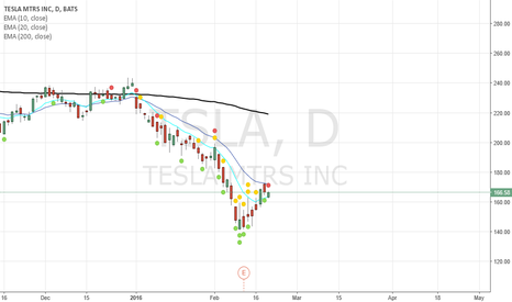 TSLA: Neutral on TSLA