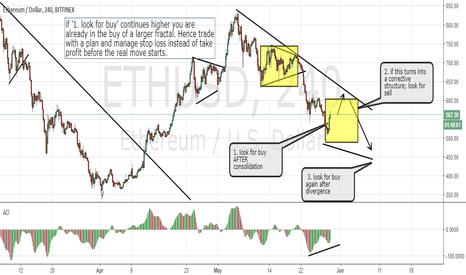 ETHUSD: Ethereum, look for buy