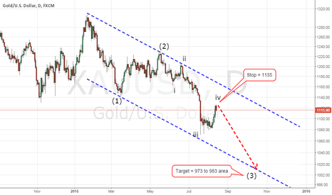 XAUUSD: Gold Medium Term Bearish !!