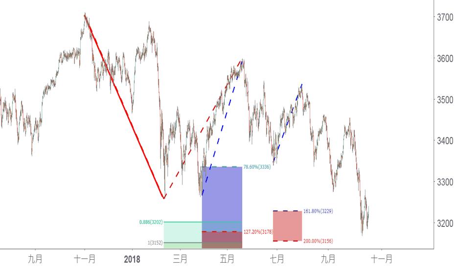 EUSTX50: 幾個形態在一起,要不要買歐股基金呢?
