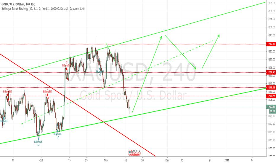 XAUUSD: Gold spot price upward channel forming