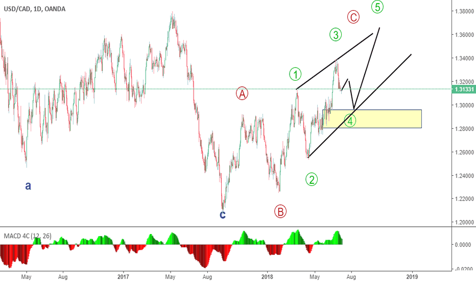 USDCAD: expected Elliotte wave count for USD/CAD