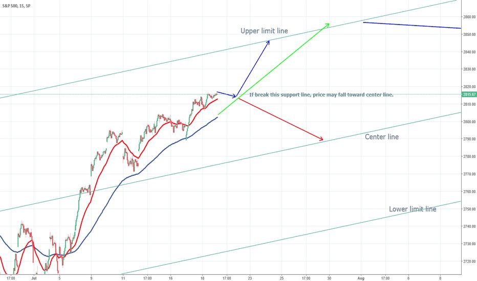 SPX: (20180719) Daily futures market forecast- S&P500