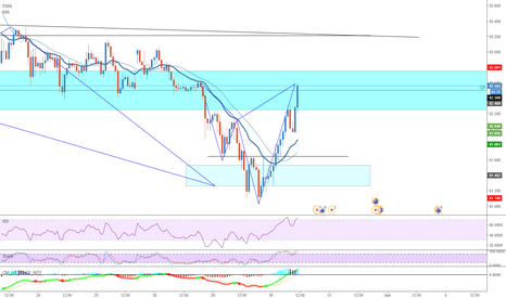 AUDJPY: [AUDJPY] Bearish counter-trend shark