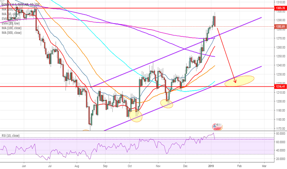 XAUUSD: Bears have arrived