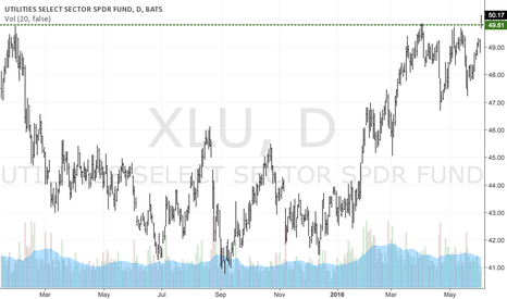 XLU: XLU breaks out of a long-term range