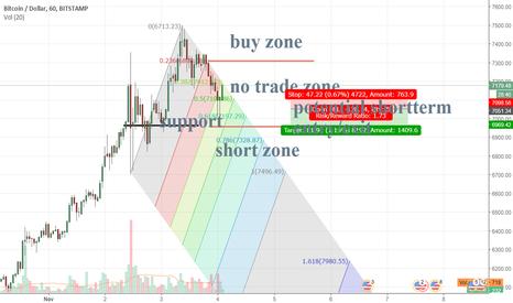BTCUSD: Bitcoin No trade zone