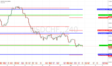 USDCHF: Long at the yearly S1