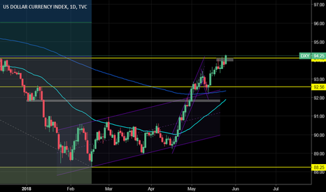 DXY: DXY: Bulls back to make a statement?