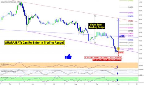 AMARAJABAT: AMARAJBAT: Can Re-Enter in Trading Range?
