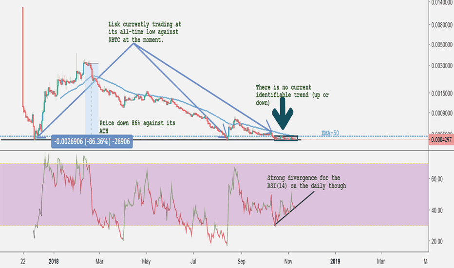 LSKBTC: Lisk at its All-Time Low ; Time to Put up or Shut up