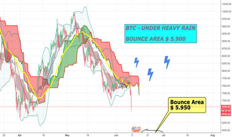 BTCUSDT: #BTC - UNDER HEAVY RAIN ! Bounce Area? = 4th Target is Hit.