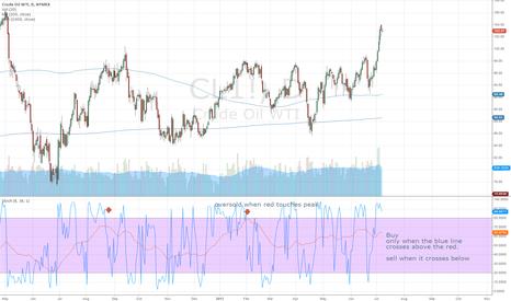 CL1!: Crude oil Target $105