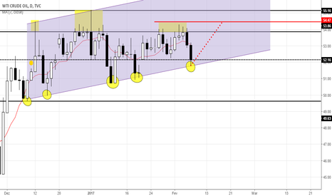 USOIL: Oil go to $54,47?