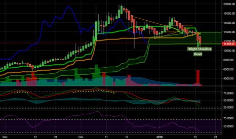 BTCUSD: solid support