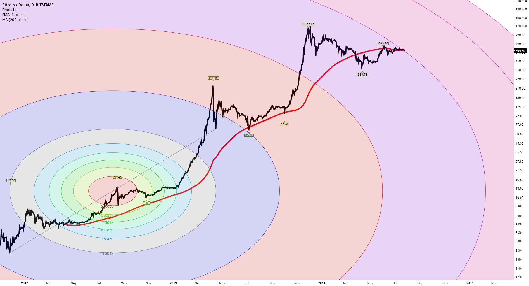 Best Bitcoin Price Chart - 2012 to 2014
