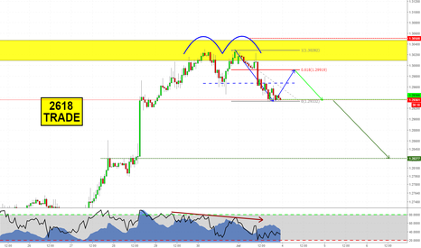 GBPUSD: Double Top with Break to the Downside on GBPUSD