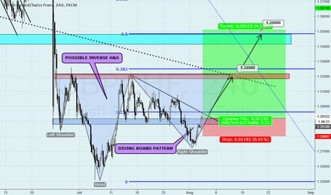 GBPCHF: GBPCHF LONG TRADE IDEA ON H4