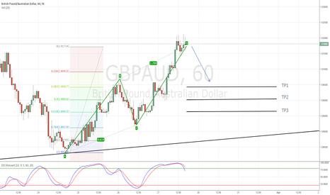 GBPAUD: GBP/AUD Bearish ABCD Pattern - 1 Hour