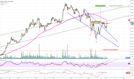 BTCUSD: BTC potentially forms descending wedge/inverted Head & shoulders