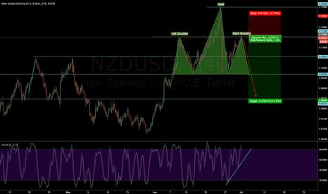 NZDUSD: NZDUSD - Short H&S