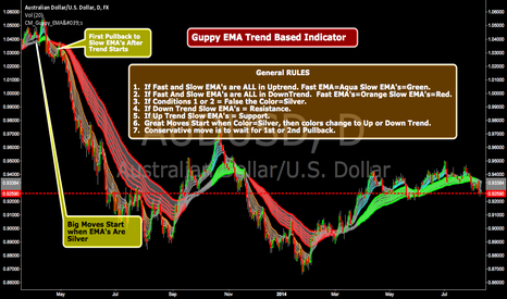 AUDUSD: Guppy EMA's...Great For Breakouts-Trend Based Support/Resistance