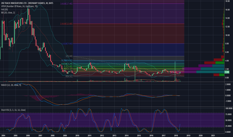 OTIV: Chart looks nice. big volume spike a couple months ago