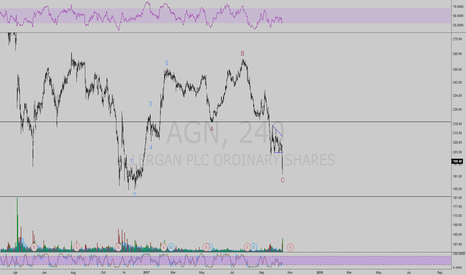 AGN: AGN short to mid term bounce is coming