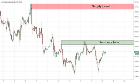 EURCAD: Swing Key levels EURCAD 18/04/18