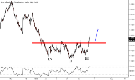 AUDNZD: head and shoulders pattern