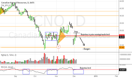 CNQ: Good risk/reward on this daily short