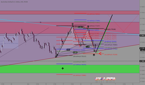 AUDUSD: AUDUSD Looking for support