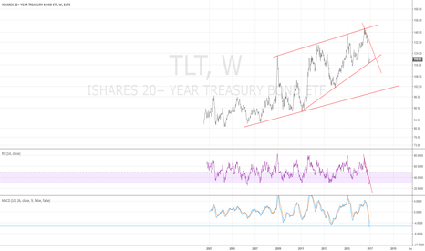 TLT: TLT weekly - bouncing on major support - 1/4/2017