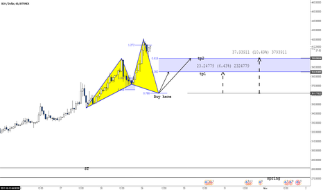 BCHUSD: BCH/USD potential cypher pattern