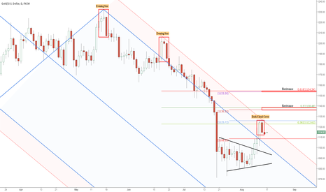 XAUUSD: Gold rally stalls at first resistance