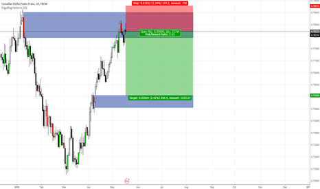 CADCHF: CAD/CHF Daily - SELL NOW