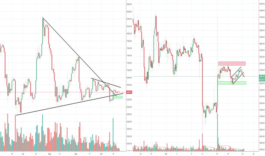 BTCUSD: Bitcoin still in the grip of Tether uncertainty