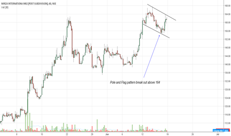 MIRZAINT: Pole and Flag pattern break out above 164