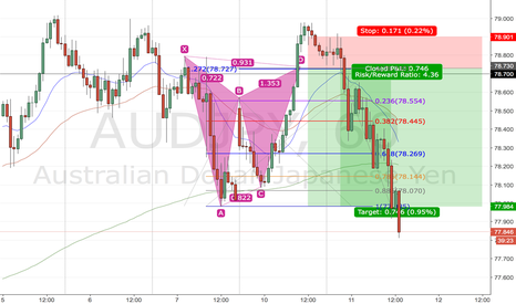 AUDJPY: Gartley Pattern