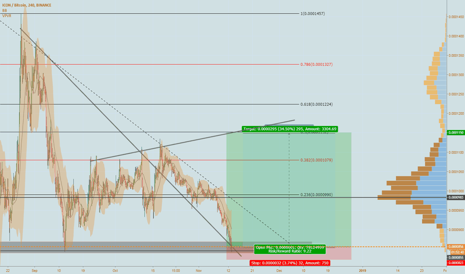ICXBTC: maybe a good chance here