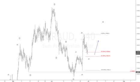 EURAUD: $EUR vs $AUD 4H Chart. Long the next impulse  | #EURAUD #forex