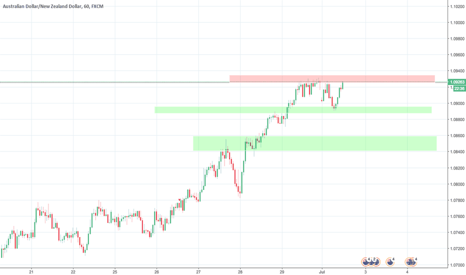 AUDNZD: AUDNZD, H1, sell - test of resistance
