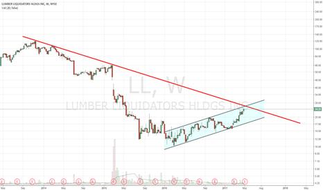 LL: Headed towards dual channel/DTL resistance