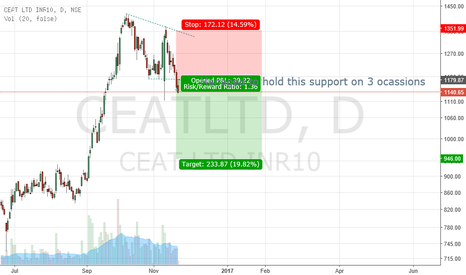 CEATLTD: CEAT- Rubber burnt out!