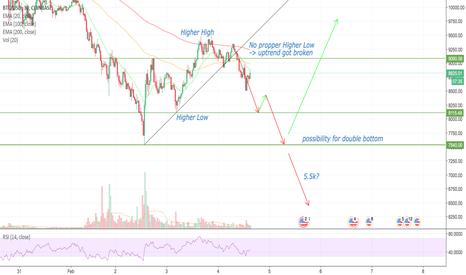 BTCUSD: Bitcoin - possibility for double bottom