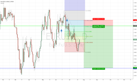 EURUSD: long term view on eur/usd fundamental still bearish,