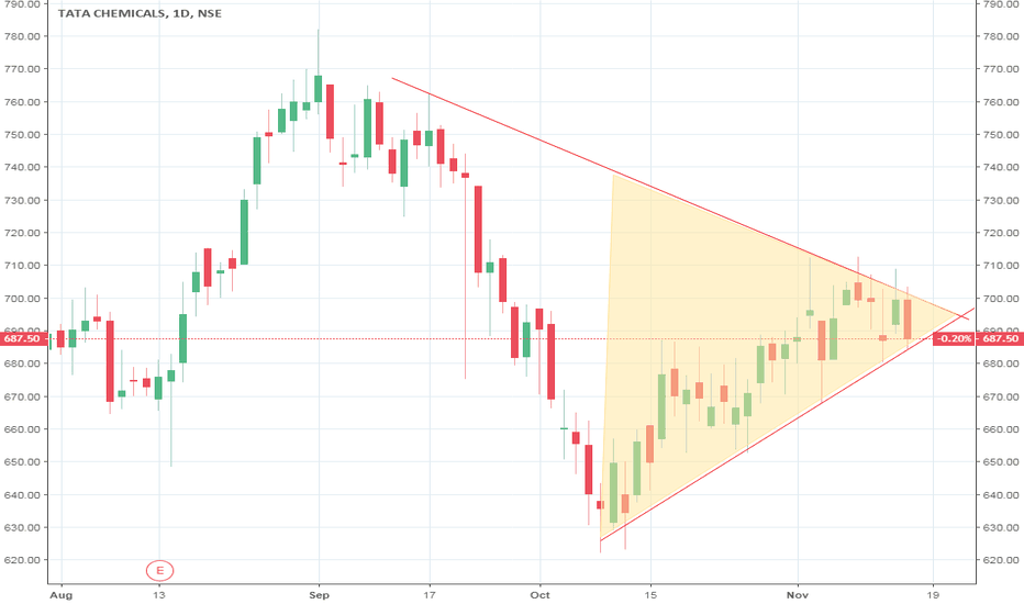 TATACHEM: TATACHEM #SELL BELOW 687.6